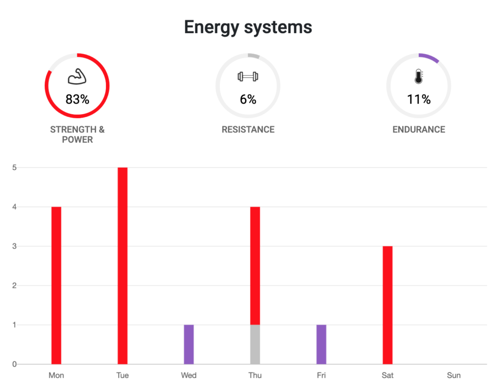 Estimation des filières énergétiques